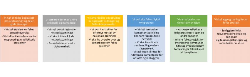 Illustrasjon over måla til Digi Møre og Romsdal