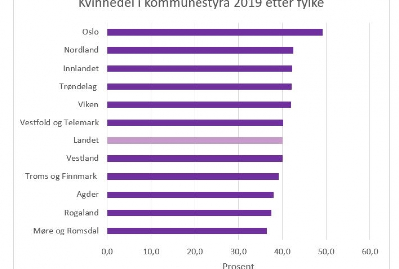 Statistikk over kvinneandel i kommunestyra i 2019